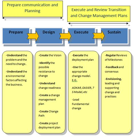 Planning And Change change management process