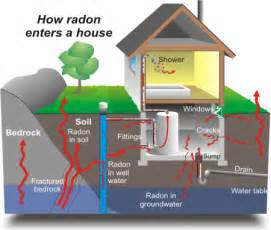 united states radon map radon gas gig inspection services