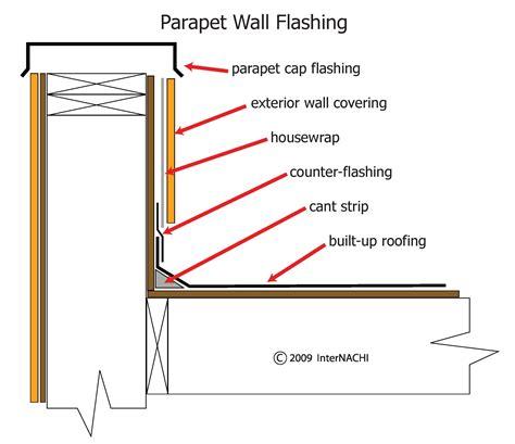 parapet wall parapet wall
