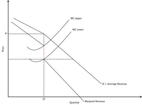 diagram of oligopoly market structure oligopoly intelligent economist
