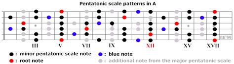 Tutorial Gitar Scales I Use For 12 Bar Blues A Contemporary Approach guitar the blues scales 12bar blues guitar