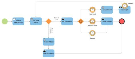 bpmn 2 0 class diagram best mobile option trading app