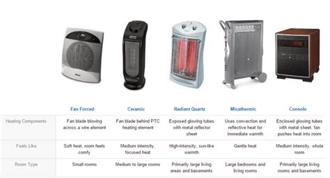 understand   types  heaters holmes products