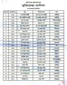 freedom fighters list of juri