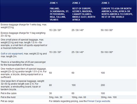 baggage fee finnair baggage fees 2012 airline baggage fees