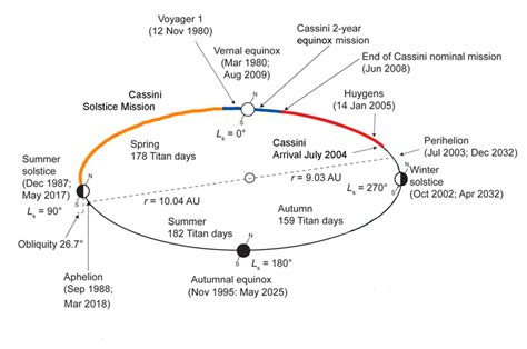 seasons diagram if it wasn t already strange enough now saturn s hexagon