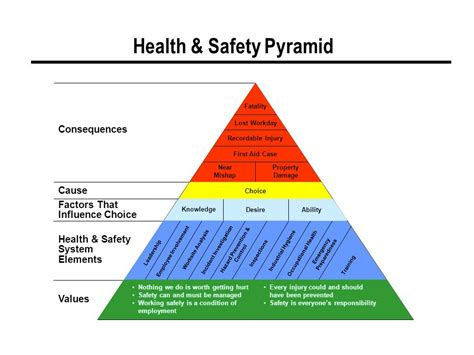 safety pyramid template the of senior leadership ppt