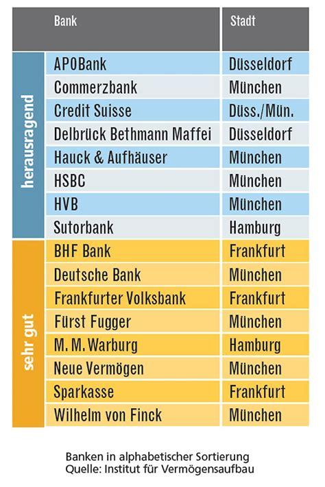 deutsche bank risikomanagement verm 246 gensverwalter test auszeichnung der besten n tv de