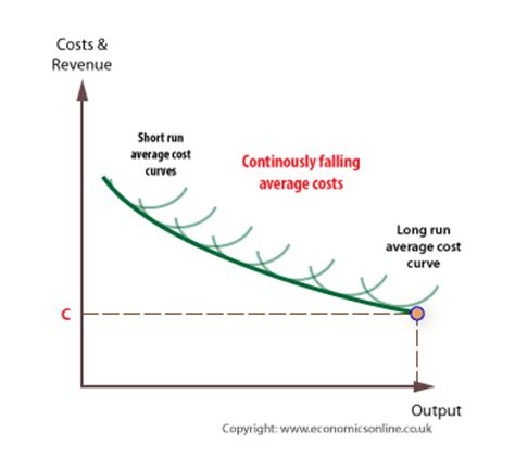 L Cost economies of scale