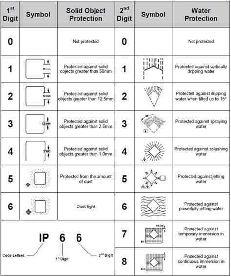 waterproof ip is led waterproof understanding ip ratings for led