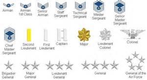 See air force officer rank insignia chart army air force ranks amp air