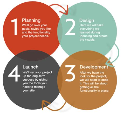 html design steps why you need professional web development