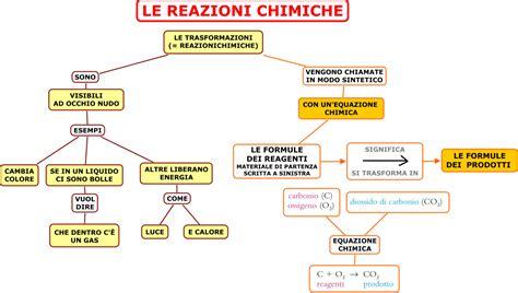 reazioni chimiche in cucina le reazioni chimiche 2
