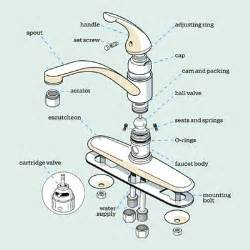 Kitchen Faucet Components by Get A Handle On The Kitchen Faucet Get A Handle On The