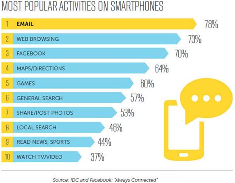 mobile marketing statistics 45 phenomenal email and mobile marketing stats