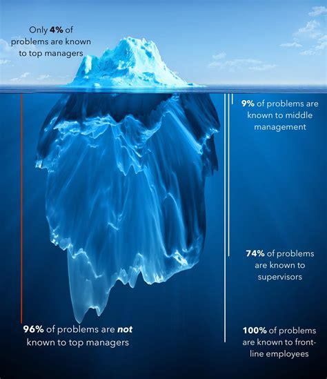 The Iceberg the iceberg of ignorance bobbyalbert