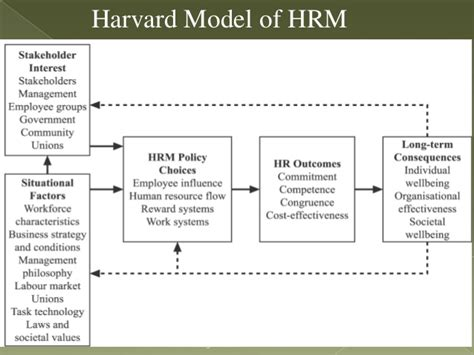 Central Michigan Mba Review by Critically Analyse The Harvard Model Of Hr What
