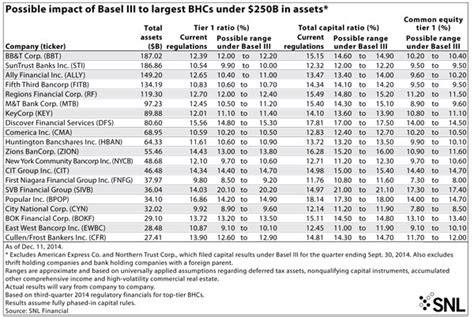 Basel Iii Lcr Reporting Template Some Basel Iii Relief For Some Small Banks Banking Exchange