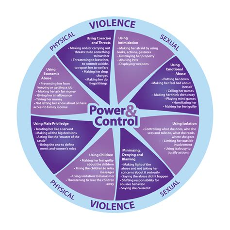 cycle of domestic violence diagram cycle of domestic violence