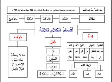 Matan Mutammimah Al Ajurumiyyah bahasa arab dasar matan al ajrumiyyah pribadi yudi eka sandhya putra
