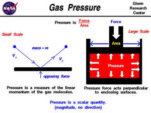 Tire Air Pressure Meaning Gas Pressure