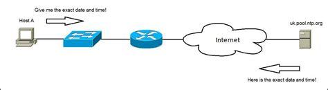 ntp server network time protocol ntp ccna