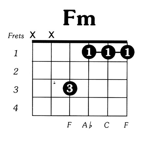 Guitar Chord Fm