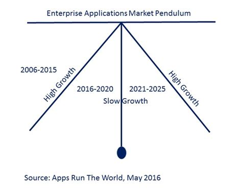 pendulum swing theory top 500 enterprise applications vendors battle for market