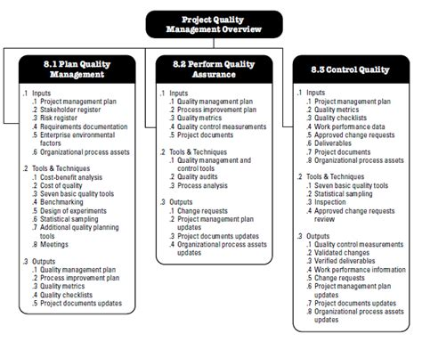 project quality management plan template pmbok project quality management according to the pmbok