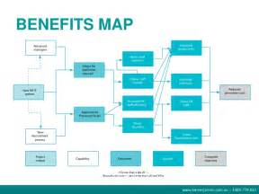 benefits management webinar it doesn t have to be
