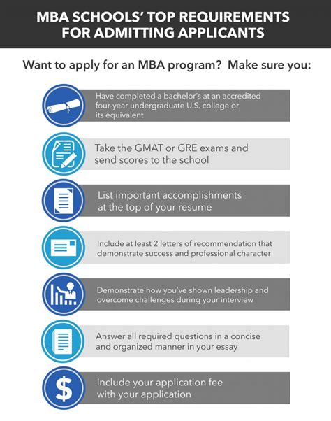 Mba Program Requirements by Mba Requirements Mba Admissions