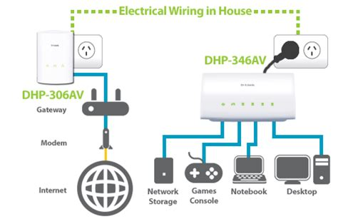 powerline networking via electrical systems mclean it