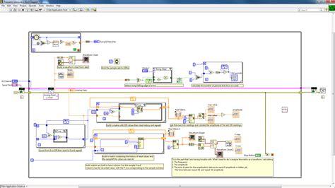 wheatstone bridge labview how to analyze an analog input as a waveform to get