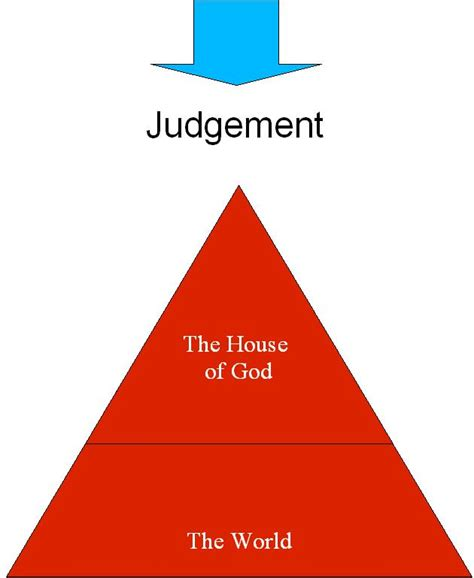 judgment begins at the house of god judgement begins at the house of god january 2013 the