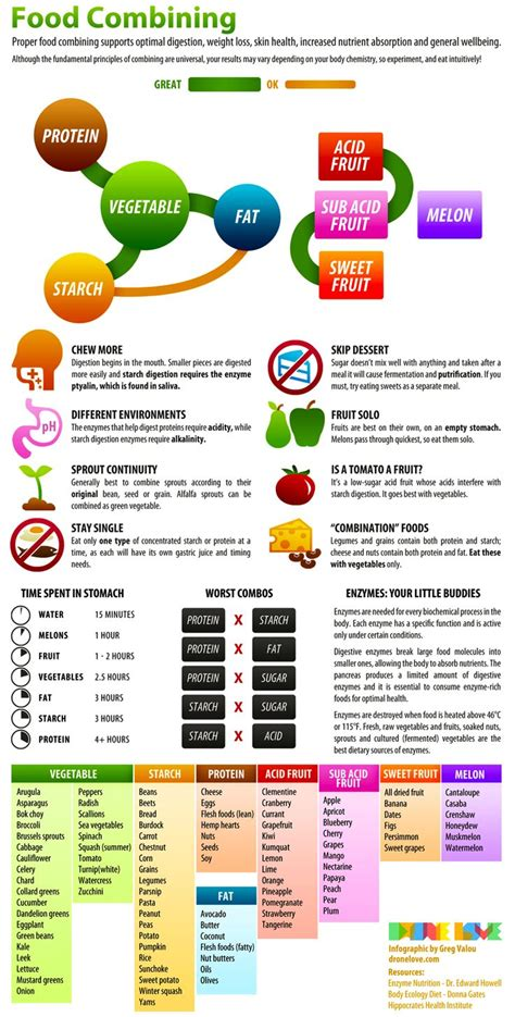 Detox Food Combining by Food Combining Chart Arbonne Cleanse