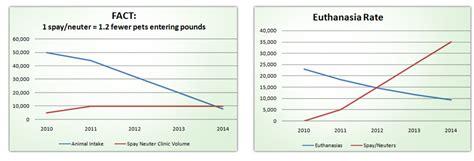 euthanasia cost about euthanasia carol house fix pet clinic