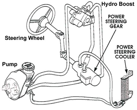 electric power steering 1992 chevrolet 3500 user handbook vacuum and power steering pumps diesel bombers