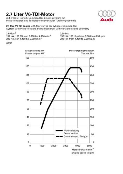 Audi A4 B8 2 7 Tdi Technische Daten by Audi A4 2007 Motoren Upcomingcarshq