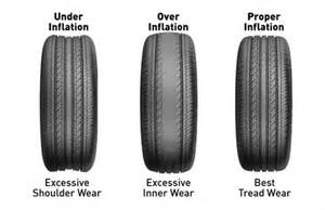 Correct Car Tire Air Pressure Kenda Tires Automotive Tire 101