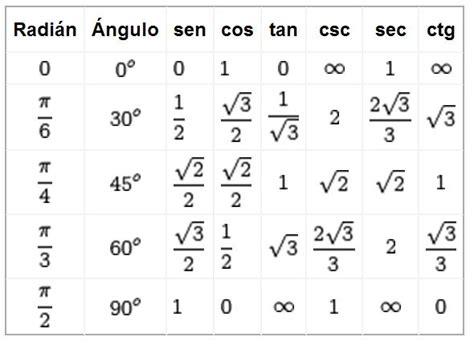 tablas trigonometricas e interpolacion ejercicios tabla de senos y cosenos tabla de senos y cosenos tabla de