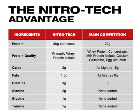 Muscletech Nitrotech Nitro Tech 4 Lbs New Formula muscletech nitro tech performance series 4 lbs with bill