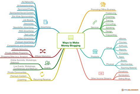 best to make money make money blogging