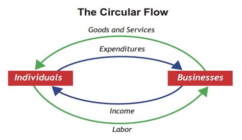 two sector circular flow diagram circular flow of income wikiquote