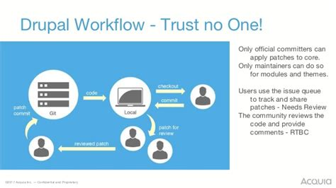 drupal workflow my team is new to drupal what should i