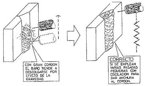 oscilacion soldadura soldadura de los aceros inoxidables