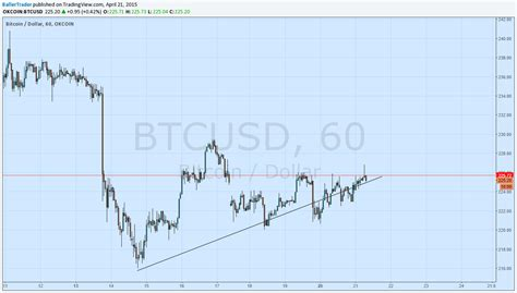 pattern day trader bitcoin bitcoin trading price analysis for 4 20 the merkle