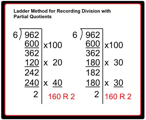 Partial Quotient Division Worksheets by Shingler Jacqueline Class Documents