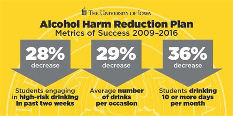 Harm Reduction Is More Successful Than The Suffering In Detox by Of Iowa Continues Progress On Reducing High