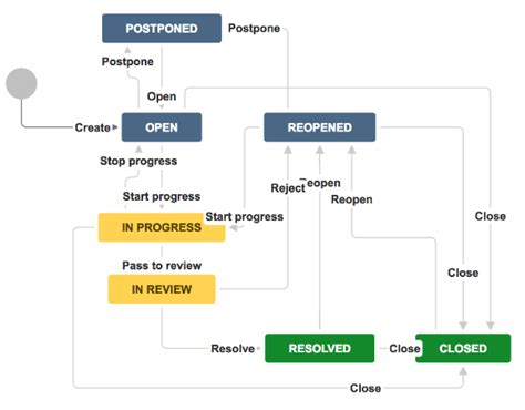 agile workflow agile workflow with review version history atlassian