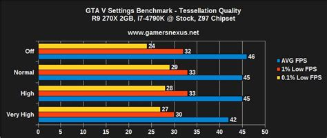 Increasing Bench by Defining Tessellation And Its Impact On Game Graphics